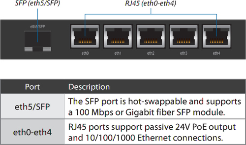 Wide image for EdgeRouter X SFP